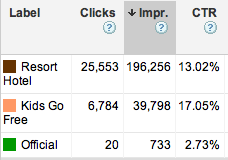 Adwords Dimensions tab report segmented by Label