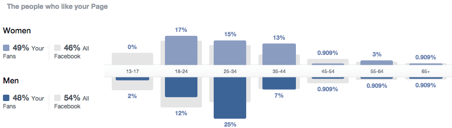 Facebook demographic information