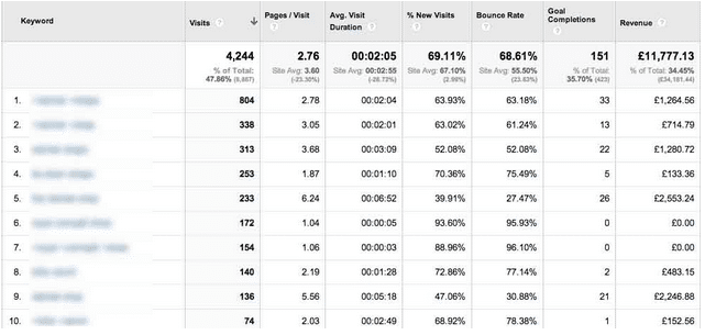 Using PPC data to see relevance of keywords for SEO