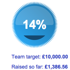 As of 29th April, Challenge SGM has raised £1,386.56 for Combat Stress; 14% of our target.