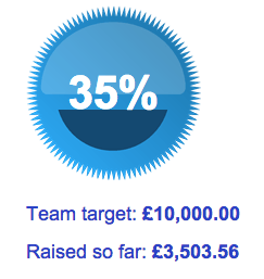 So far, Challenge SGM has raised £3,503.56 for Combat Stress. This is 35% of our £10,000 target.