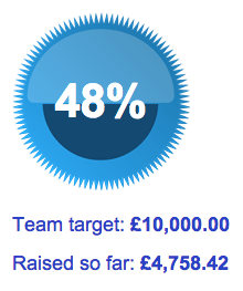 Fundraising total as of 31 July 2014