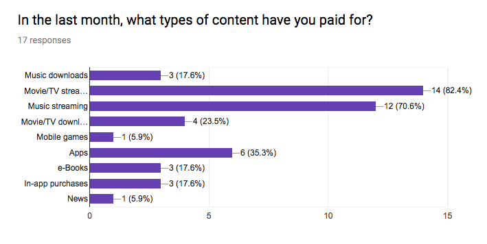 SGM Paid Content Poll 2