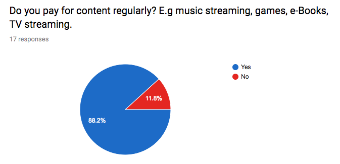 SGM Paid Content Poll