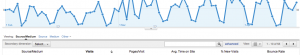 Google Analytics - Term Cloud