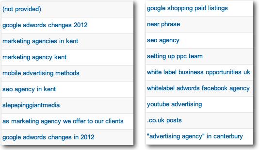 Google Analytics Keyword List