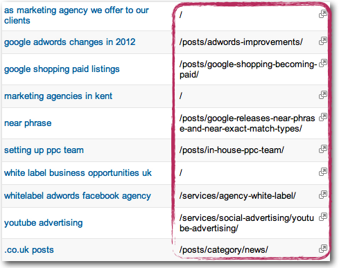 Keywords With Landing Pages Displayed