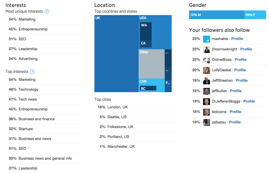 Twitter demographic information
