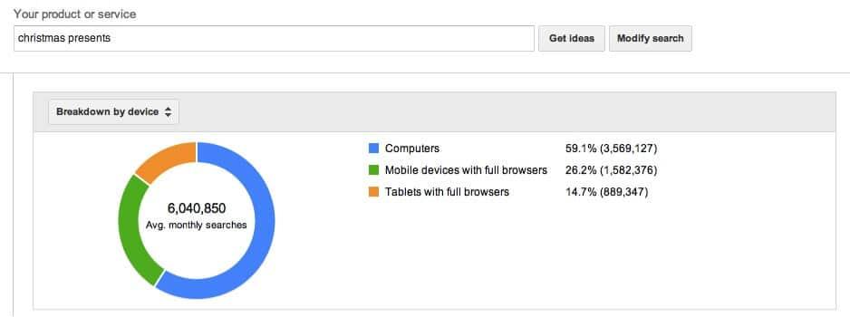 Breakdown by device - Google AdWords Keyword Planner update