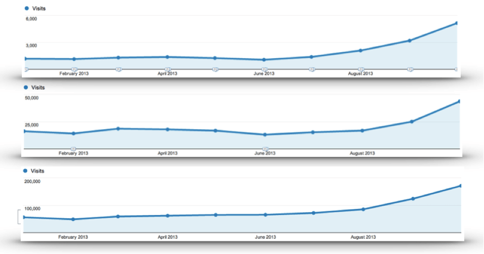 Graph showing rise of (not provided) traffic in Google Analytics