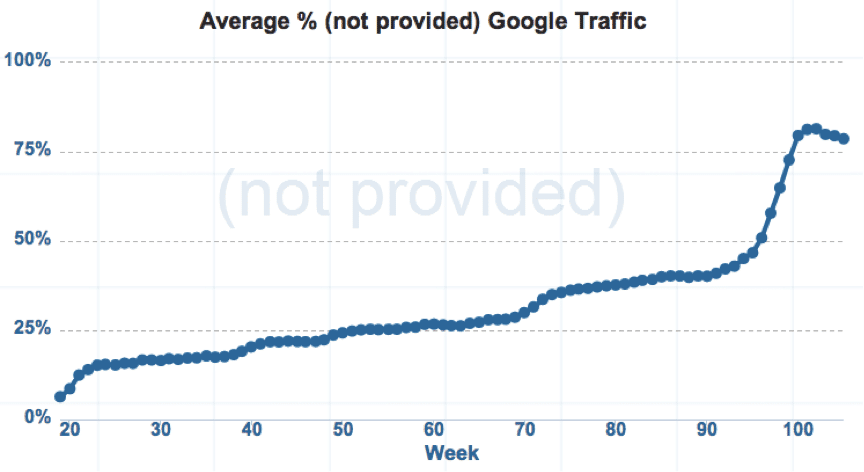 Graph showing average percentage of (not provided) Google traffic
