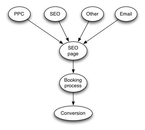 PPC landing page strategy