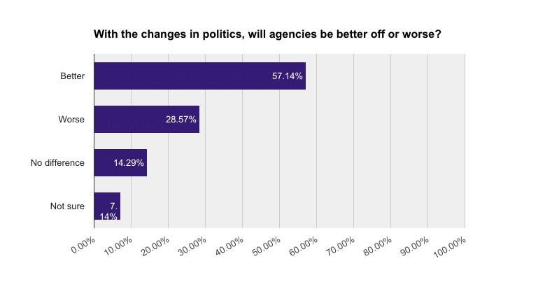 politics_results_poll
